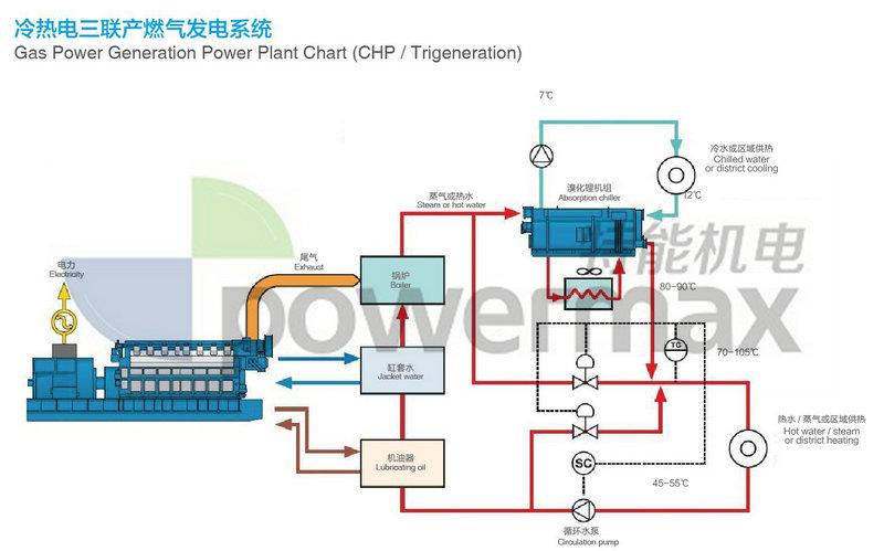 500kw Biomas Gas Generator Set Syngas Generator Set