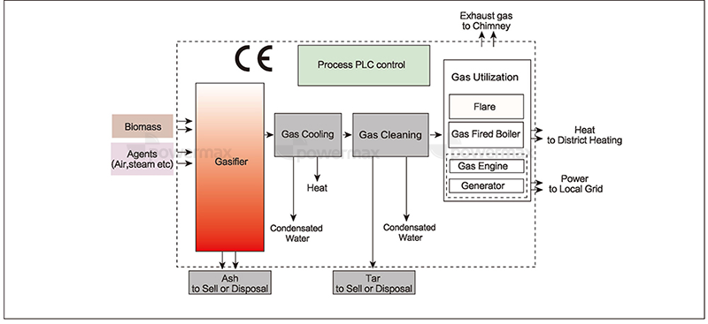 Biomass Gasification Power Plant,Biomass Gasifier Power